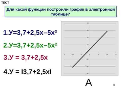 * 1.У=3,7+2,5х–5х3 2.У=3,7+2,5х–5х2 3.У = 3,7+2,5х 4.У = I3,7+2,5хI А Для как...