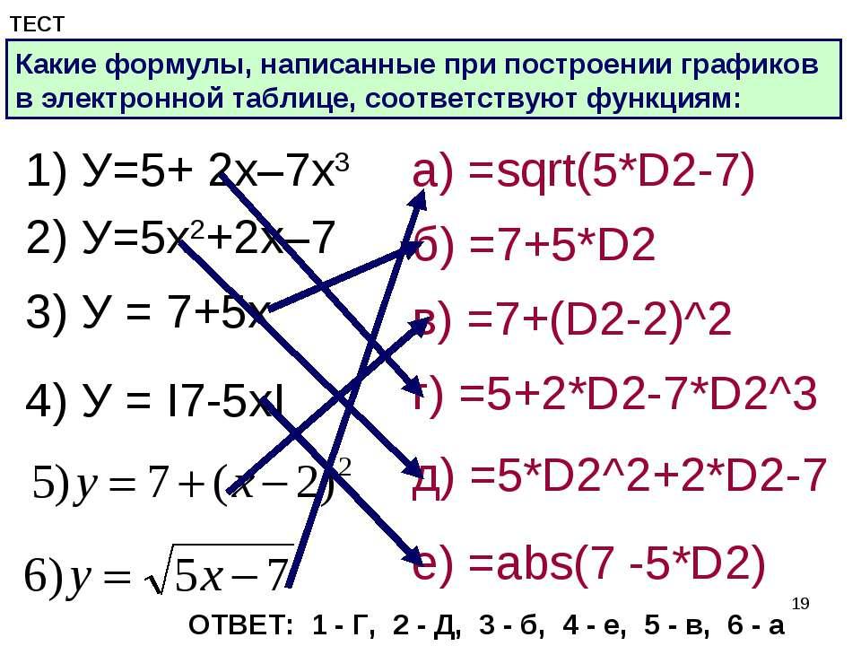 * ТЕСТ Какие формулы, написанные при построении графиков в электронной таблиц...