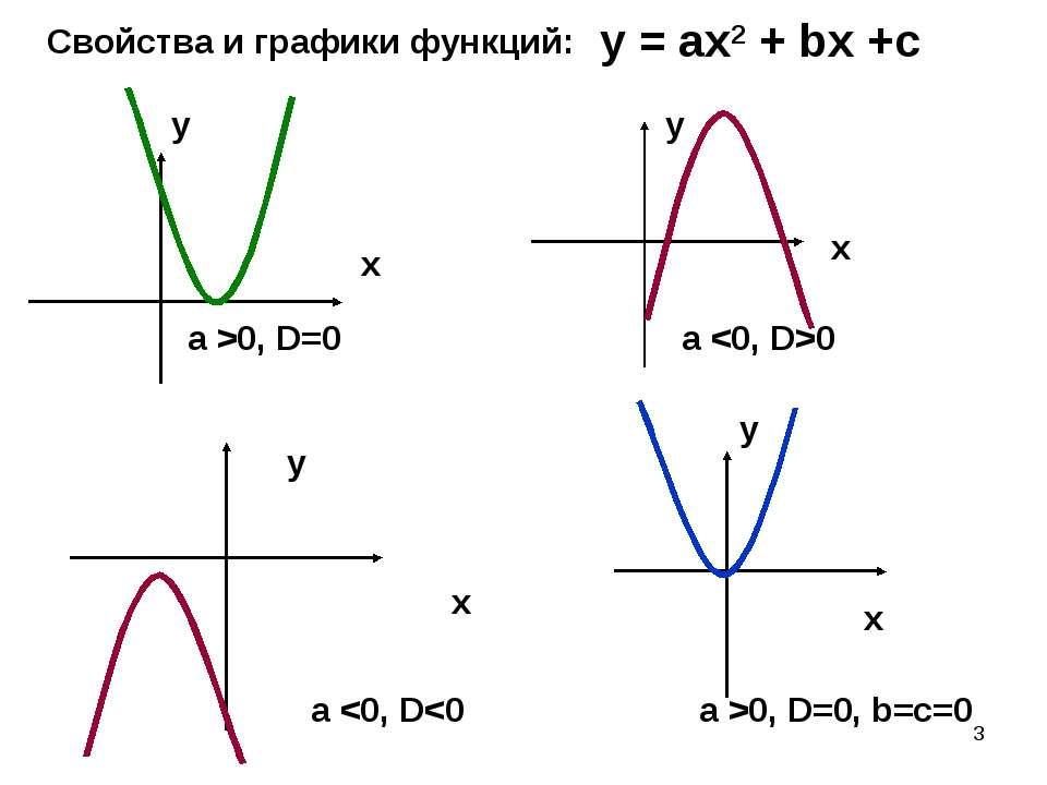 * Свойства и графики функций: у = ах2 + bх +с a >0, D=0 a 0 x x x x y y y y a...