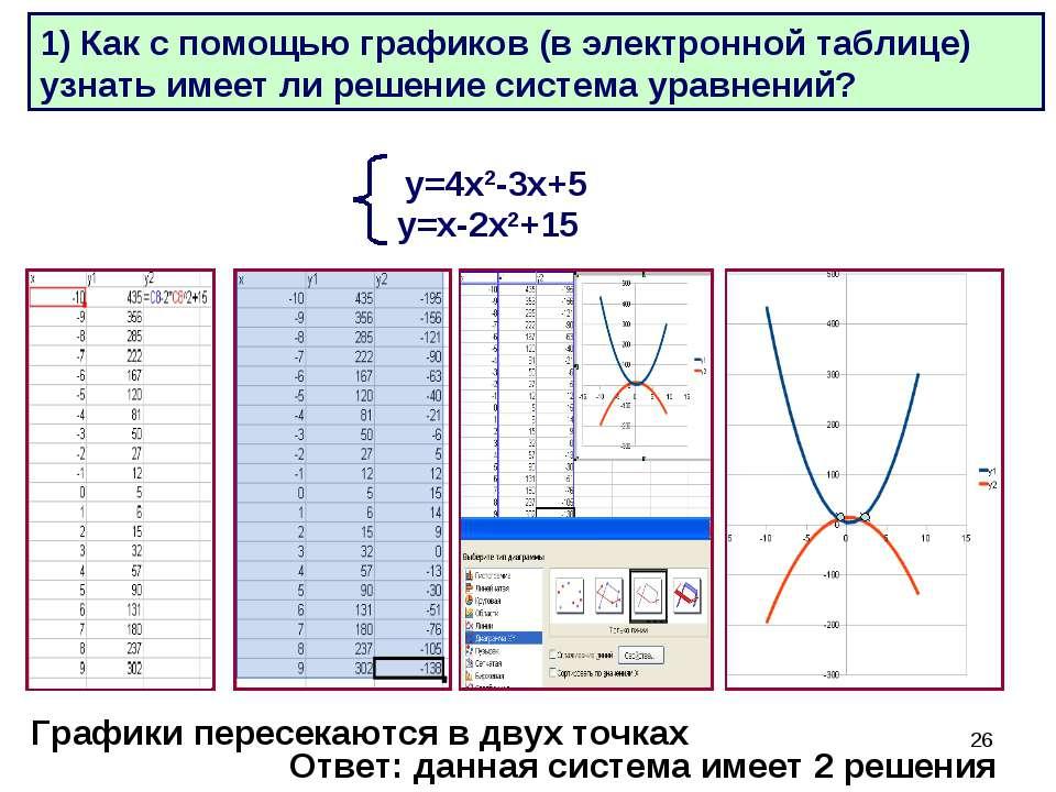 * Объяснение материала: Решаются задачи в электронной таблице: у=4х2-3х+5 у=х...
