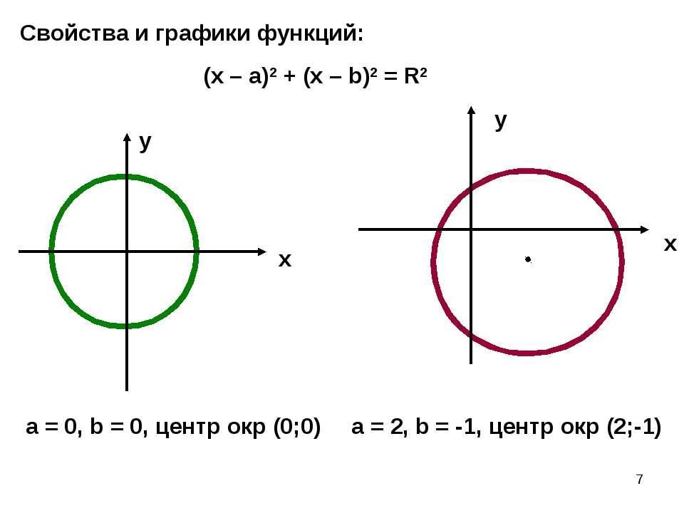 * х х у у (х – а)2 + (х – b)2 = R2 a = 0, b = 0, центр окр (0;0) a = 2, b = -...