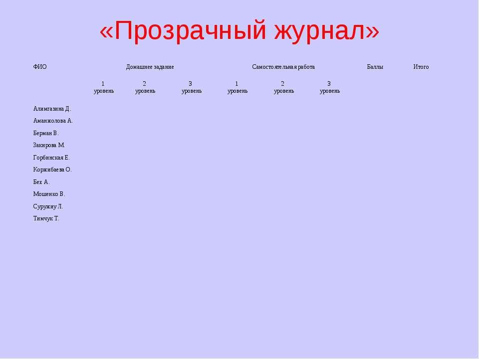 «Прозрачный журнал» ФИО Домашнее задание Самостоятельная работа Баллы Итого 1...