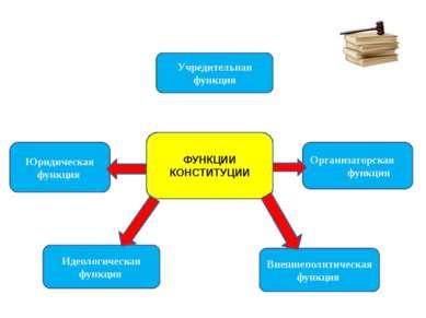 ФУНКЦИИ КОНСТИТУЦИИ Учредительная функция Юридическая функция Организаторская...