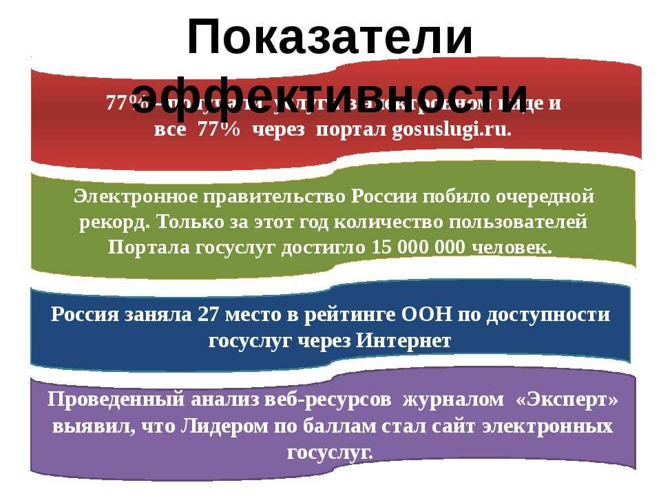 Россия заняла 27 место в рейтинге ООН по доступности госуслуг через Интернет ...