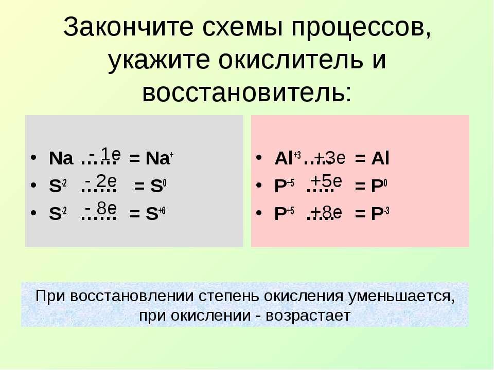 Закончите схемы процессов, укажите окислитель и восстановитель: Na …… = Na+ S...