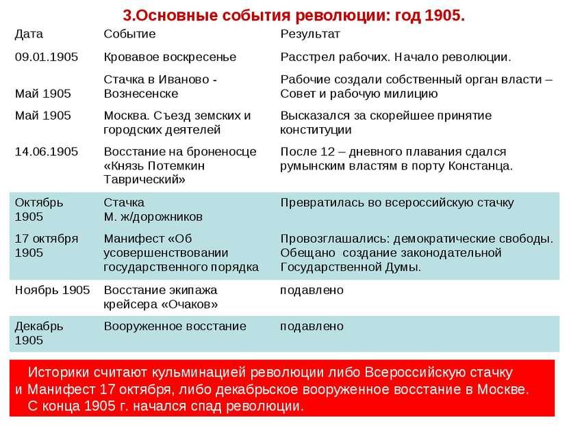 3.Основные события революции: год 1905. Историки считают кульминацией революц...
