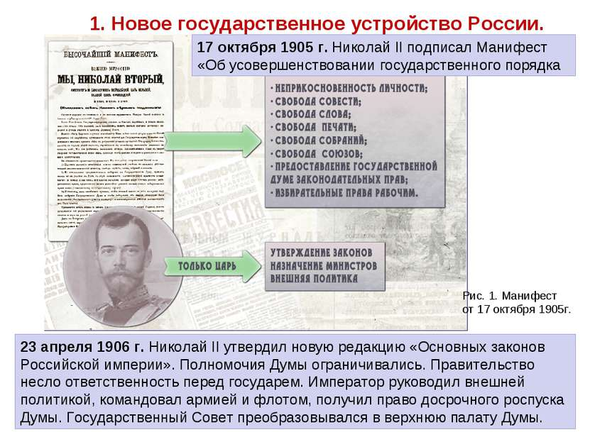1. Новое государственное устройство России. 17 октября 1905 г. Николай II под...