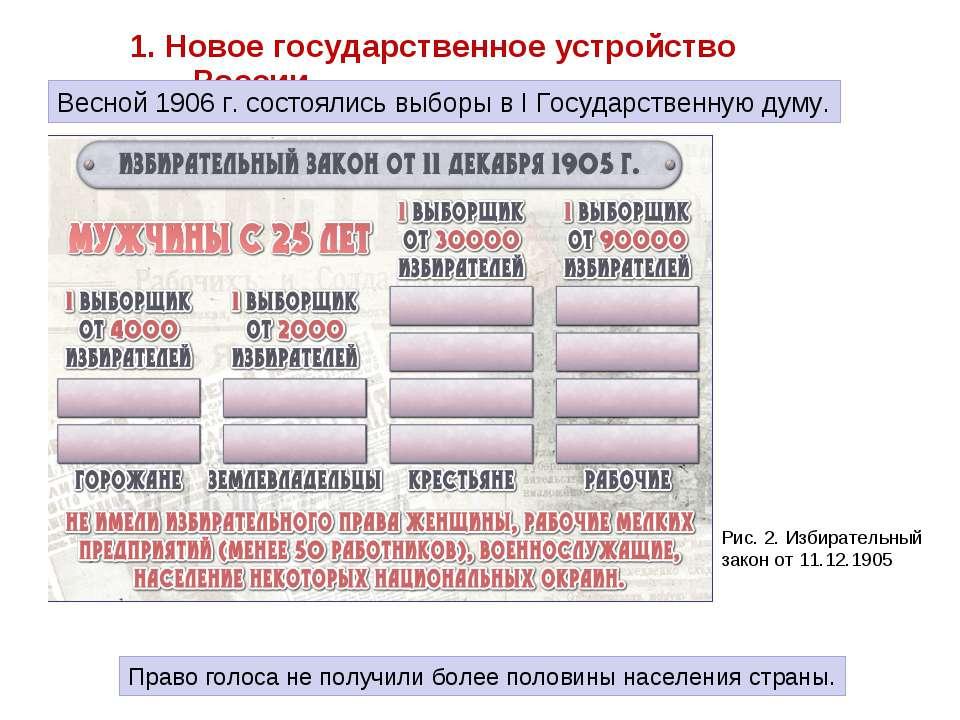 1. Новое государственное устройство России. Право голоса не получили более по...