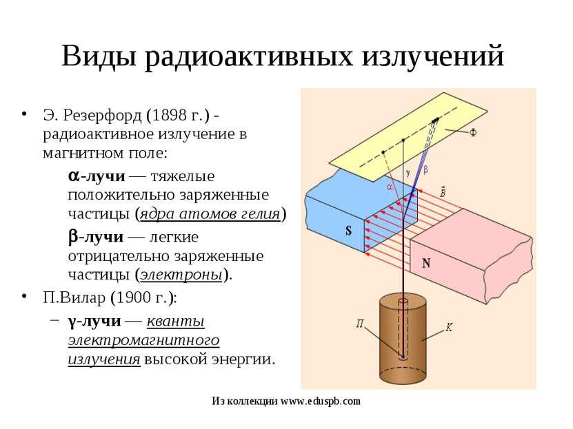 Виды радиоактивных излучений Э. Резерфорд (1898 г.) - радиоактивное излучение...