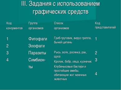 III. Задания с использованием графических средств