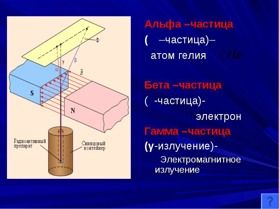 Альфа –частица (α –частица)– атом гелия Бета –частица (β-частица)- электрон Г...
