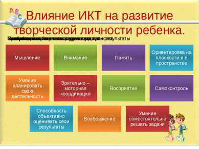 Влияние ИКТ на развитие творческой личности ребенка.