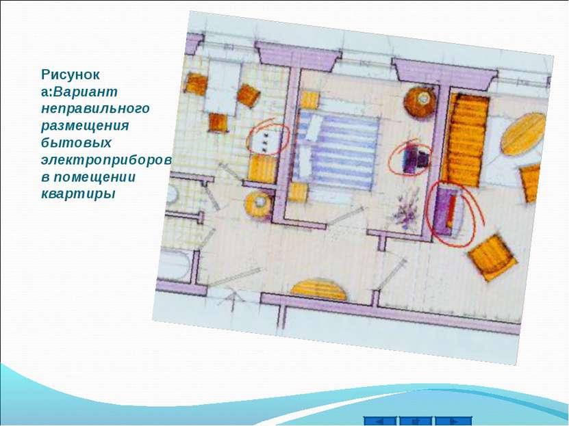 Рисунок а:Вариант неправильного размещения бытовых электроприборов в помещени...
