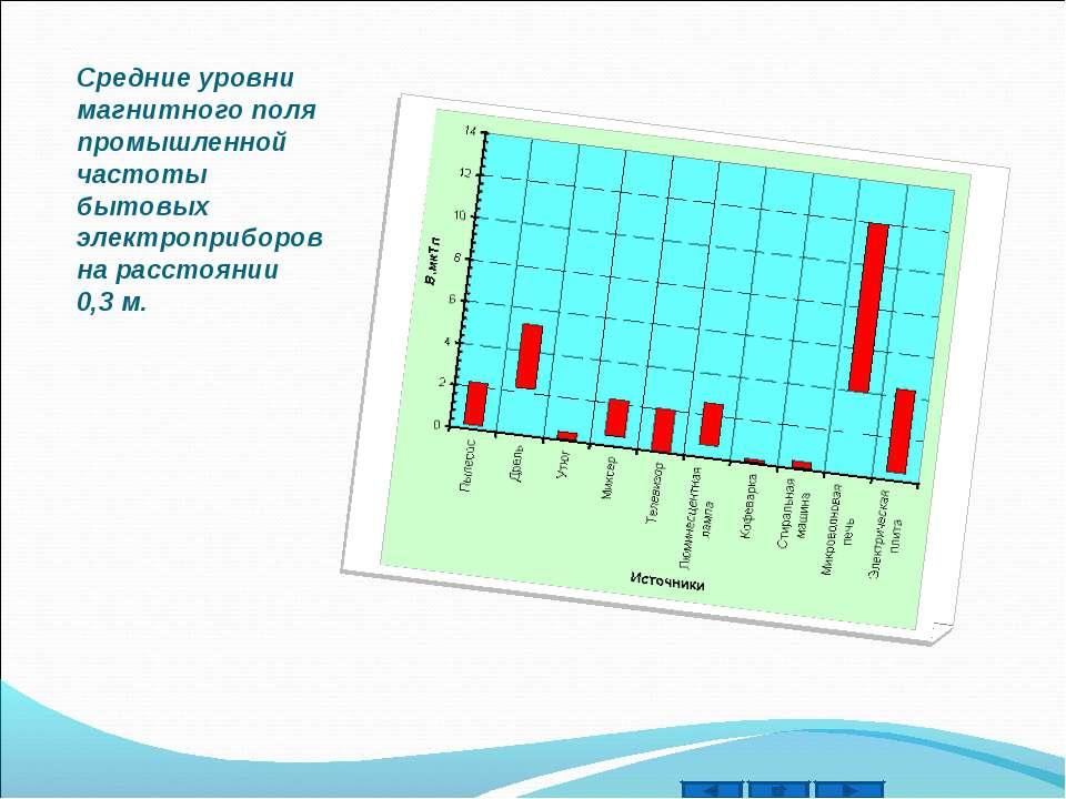 Средние уровни магнитного поля промышленной частоты бытовых электроприборов н...