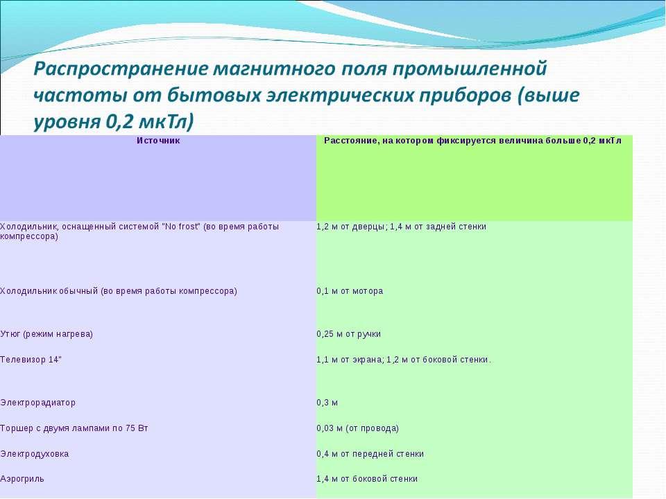 Источник Расстояние, на котором фиксируется величина больше 0,2 мкТл Холодиль...