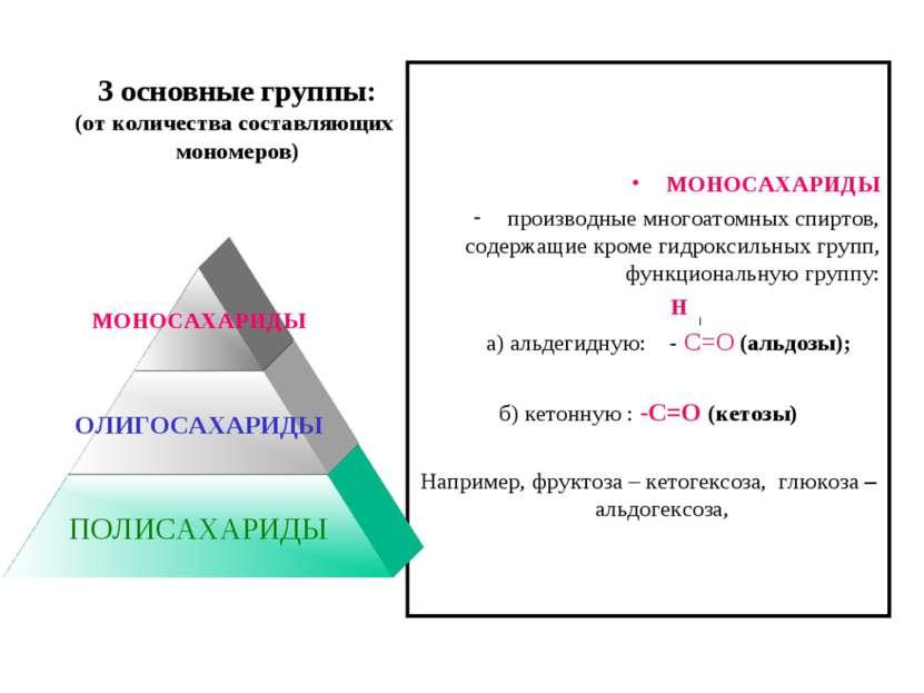 3 основные группы: (от количества составляющих мономеров) МОНОСАХАРИДЫ произв...