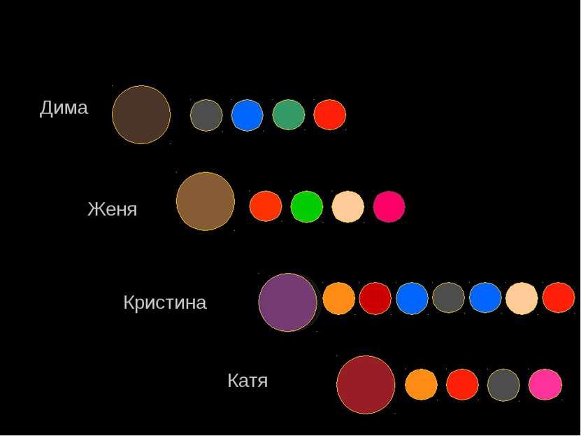 Дима Женя Кристина Катя