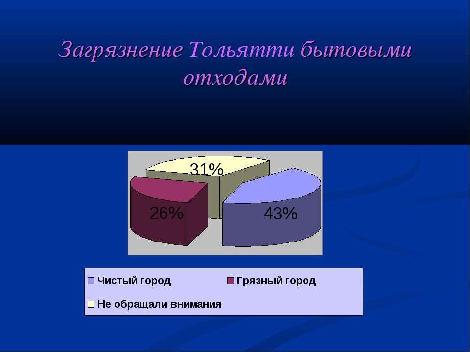 Загрязнение Тольятти бытовыми отходами