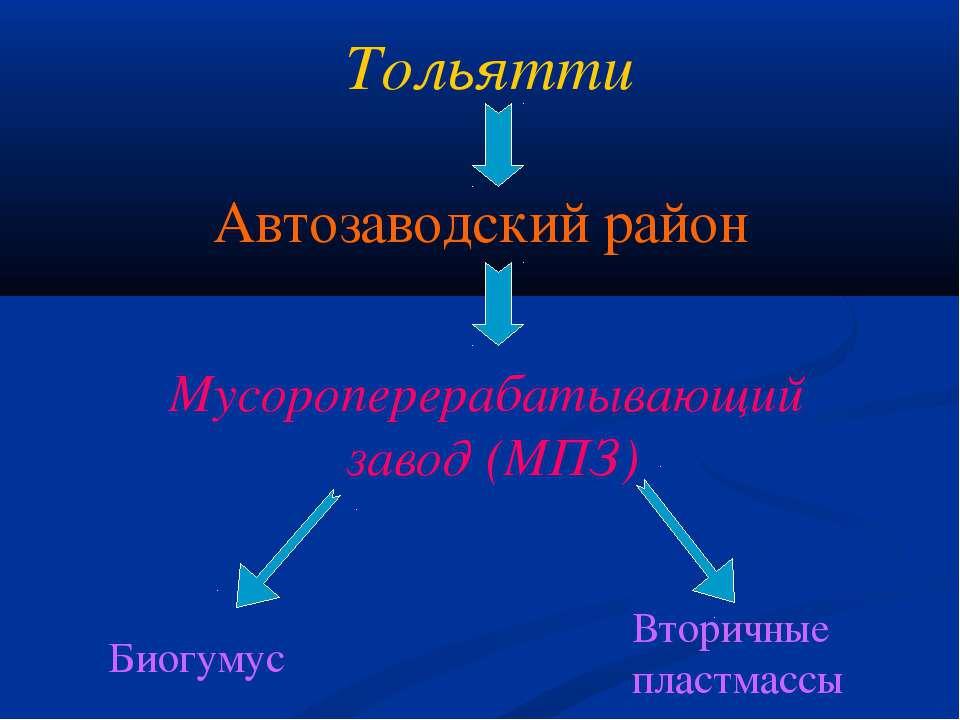 Тольятти Автозаводский район Мусороперерабатывающий завод (МПЗ) Биогумус Втор...