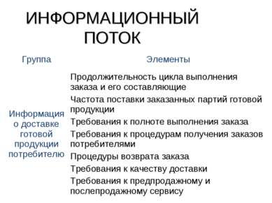 ИНФОРМАЦИОННЫЙ ПОТОК Группа Элементы Информация о доставке готовой продукции ...