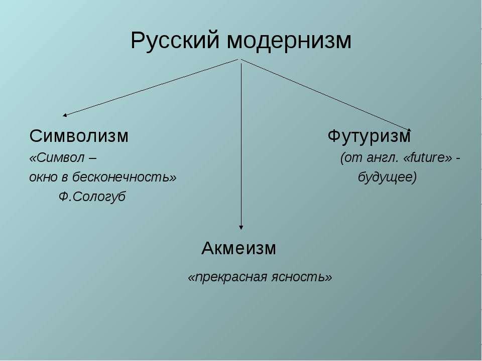 Русский модернизм Символизм Футуризм «Символ – (от англ. «futurе» - окно в бе...