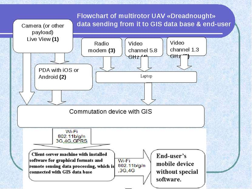 Flowchart of multirotor UAV «Dreadnought» data sending from it to GIS data ba...