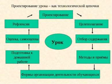 Проектирование урока – как технологической цепочки Урок Проектирование Целепо...