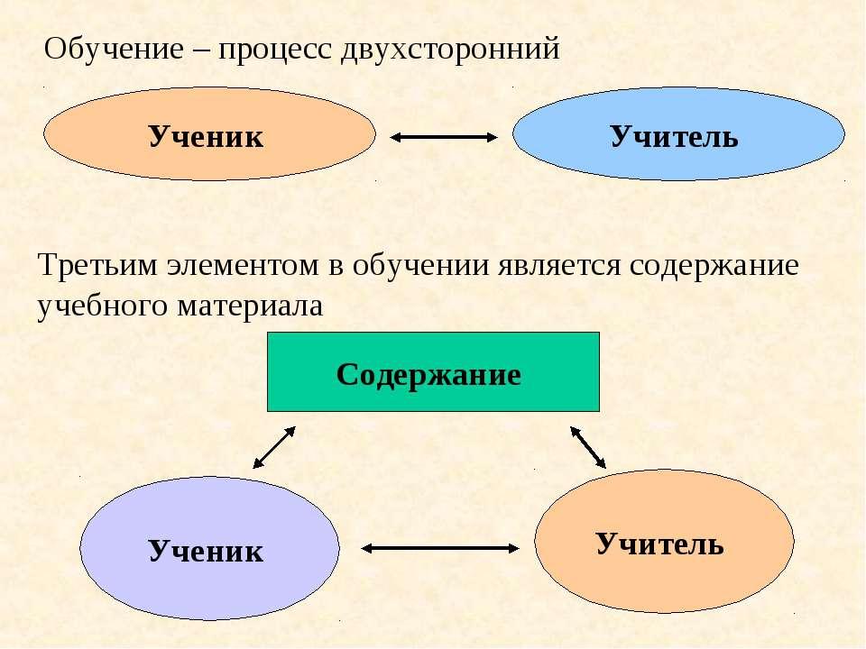 Обучение – процесс двухсторонний Ученик Учитель Третьим элементом в обучении ...