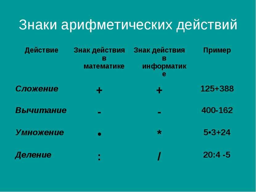 Знаки арифметических действий Действие Знак действия в математике Знак действ...