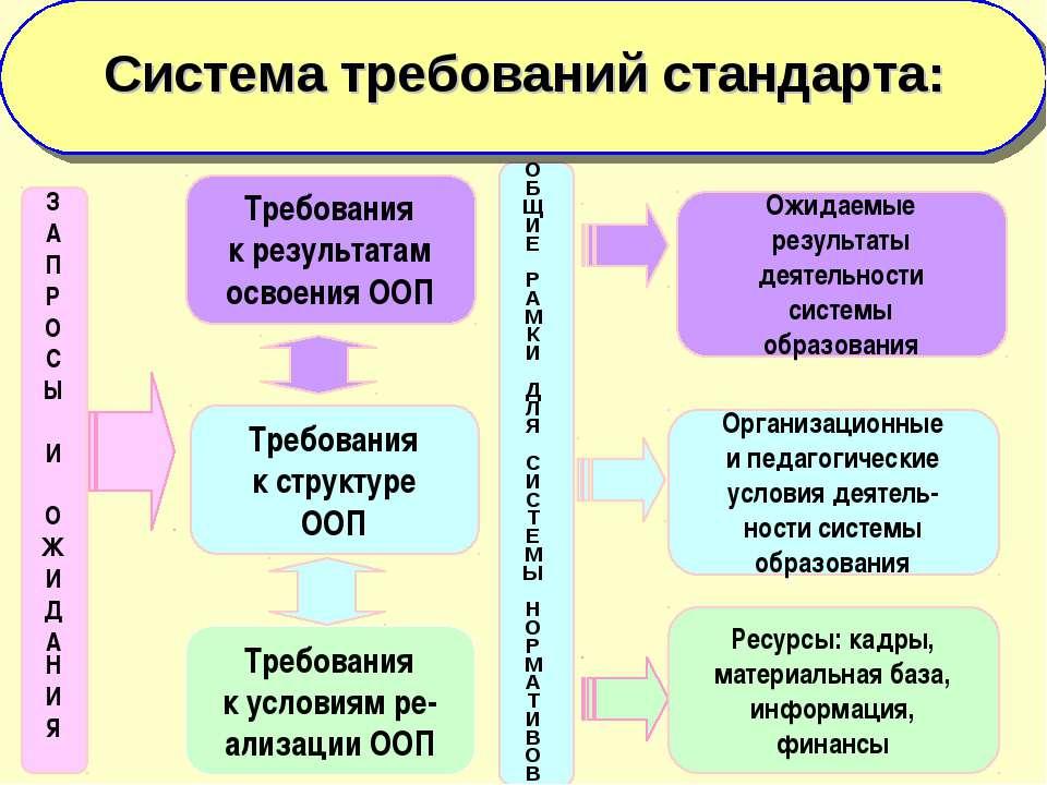 Требования к структуре ООП Требования к результатам освоения ООП З А П Р О С ...