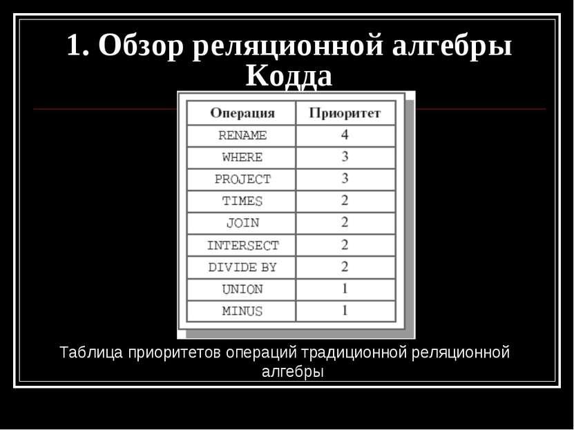 Таблица приоритетов операций традиционной реляционной алгебры 1. Обзор реляци...