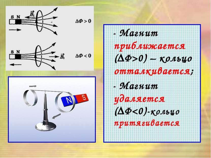 - Магнит приближается (ΔФ>0) – кольцо отталкивается; - Магнит удаляется (ΔФ
