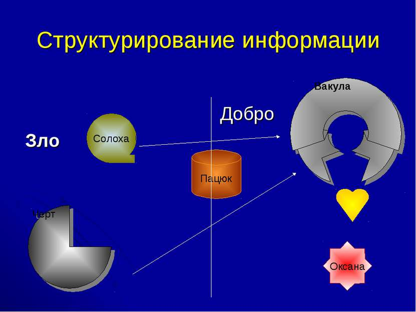 Структурирование информации Добро Зло Черт Вакула Оксана Солоха Пацюк