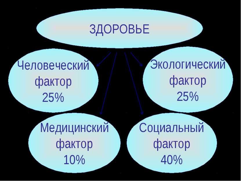 ЗДОРОВЬЕ Медицинский фактор 10% Человеческий фактор 25% Экологический фактор ...