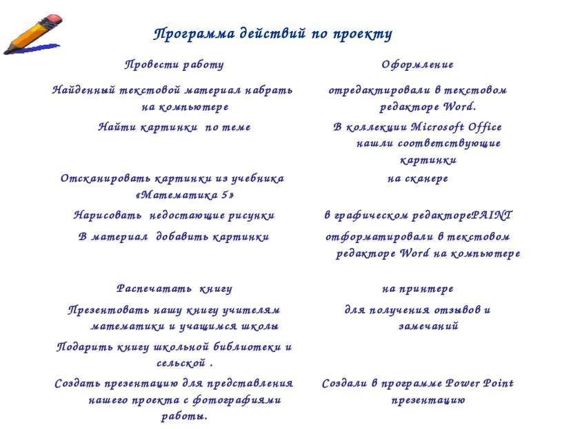 Программа действий по проекту Провести работу Оформление Найденный текстовой ...