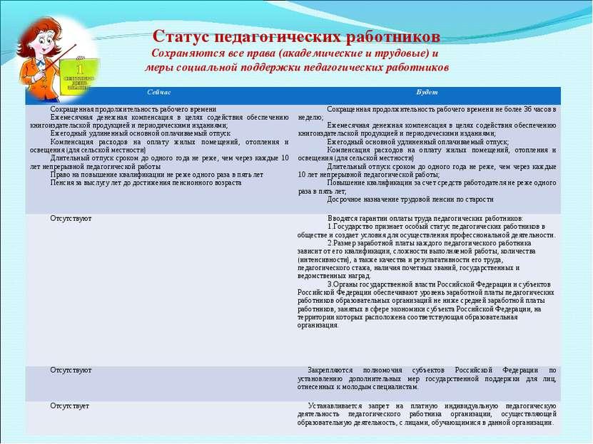 Статус педагогических работников Сохраняются все права (академические и тр...