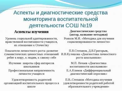 Аспекты и диагностические средства мониторинга воспитательной деятельности СО...
