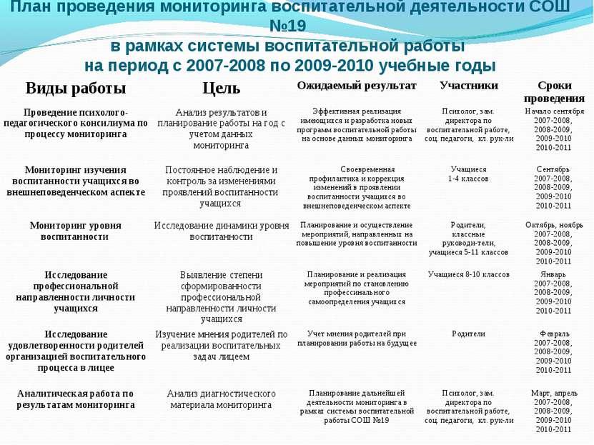 План проведения мониторинга воспитательной деятельности СОШ №19 в рамках сист...