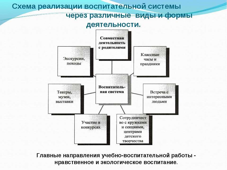 Схема реализации воспитательной системы через различные виды и формы деятельн...