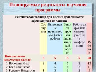 Планируемые результаты изучения программы Рейтинговая таблица для оценки деят...