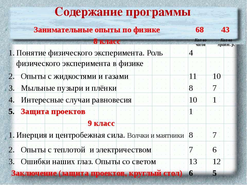 Содержание программы Занимательные опыты по физике 68 43 8 класс Кол-во часов...