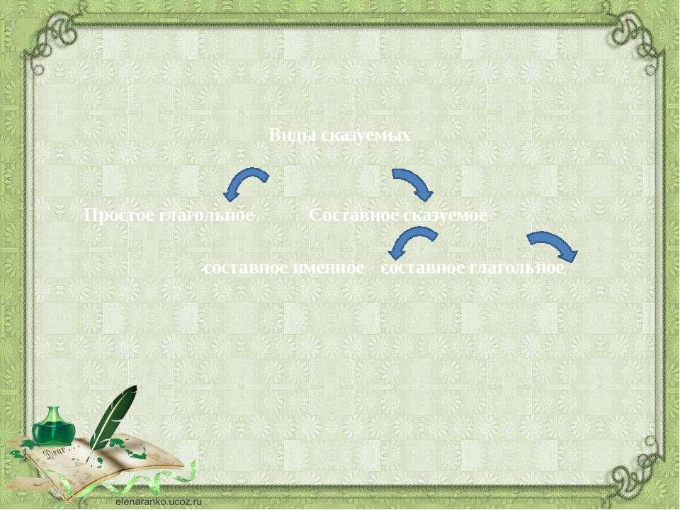 Виды сказуемых Простое глагольное Составное сказуемое составное именное соста...
