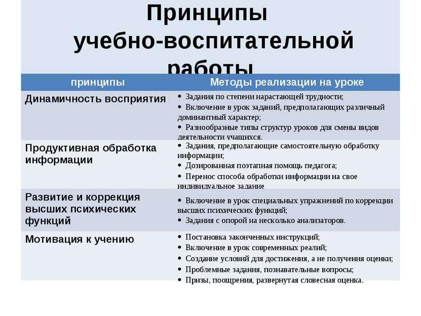 Принципы учебно-воспитательной работы принципы Методы реализации на уроке Дин...