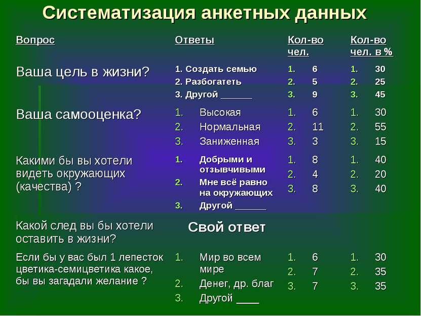Систематизация анкетных данных