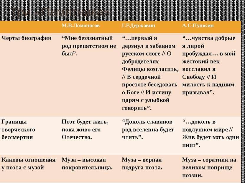 """Три «Памятника»  М.В.Ломоносов Г.Р.Державин А.С.Пушкин Черты биографии """"Мнеб..."""