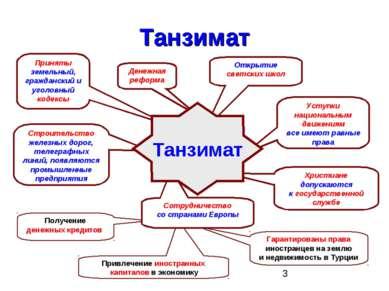 Танзимат Привлечение иностранных капиталов в экономику Получение денежных кре...
