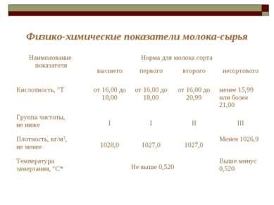 Физико-химические показатели молока-сырья Наименование показателя Норма для м...