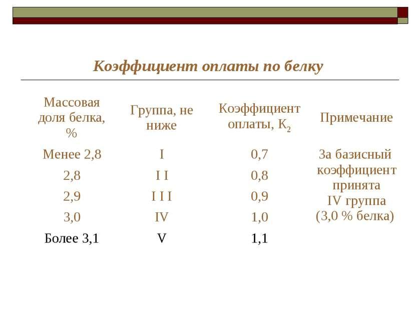 Коэффициент оплаты по белку Массовая доля белка, % Группа, не ниже Коэффициен...