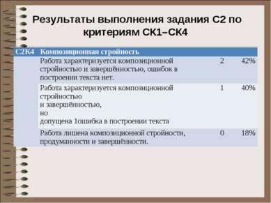Результаты выполнения задания С2 по критериям СК1–СК4 С2К4 Композиционная стр...