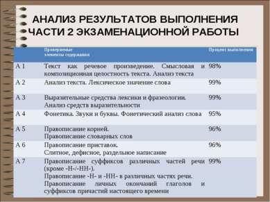 АНАЛИЗ РЕЗУЛЬТАТОВ ВЫПОЛНЕНИЯ ЧАСТИ 2 ЭКЗАМЕНАЦИОННОЙ РАБОТЫ Проверяемые эле...